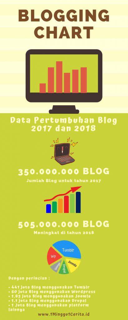 Blogging Chart 2018